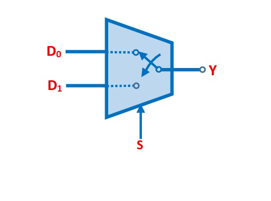 Switching Analogy Of 2 To 1 Multiplexer 1
