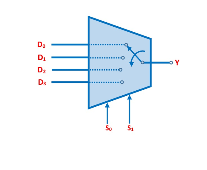 Switching Analogy Of 4 To 1 Multiplexer 1