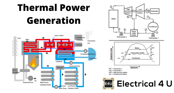 Thermal Power Generation