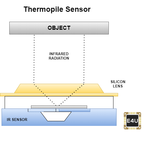 Structure of a thermopile sensor