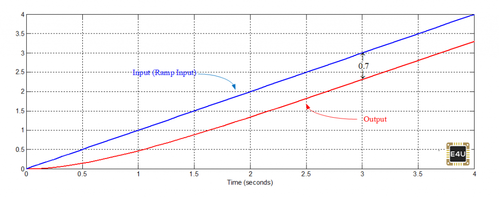 Time response of First order Transfer Function against Ramp Input.