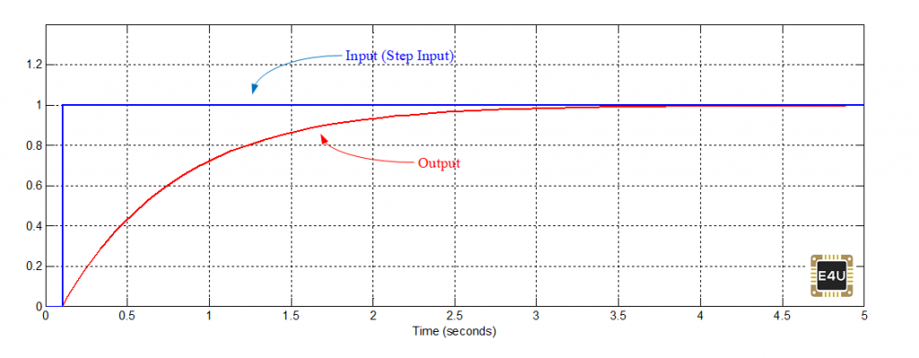 Time response of First order Transfer Function against step Input.