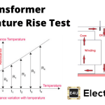 Temperature Rise Test of Transformer