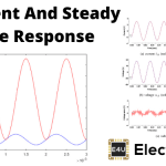 Transient and Steady State Response in a Control System