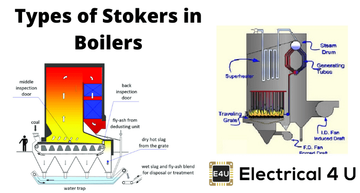 Types Of Stokers In Boilers