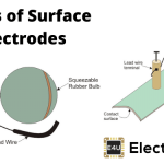 Types of Surface Electrodes (Floating, Metal Plate & Multipoint)