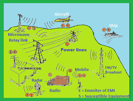 What causes Electromagnetic Interference