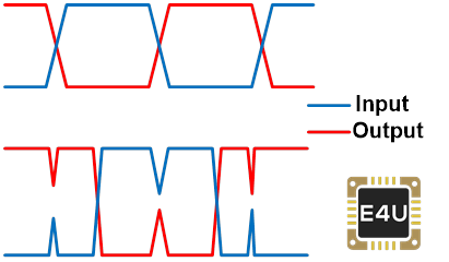 Waveform Of Simple Signal Inverter Circuit