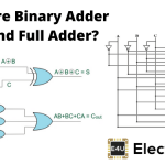 Binary Adder Half and Full Adder