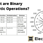 Binary Arithmetic Operations (How To Do The Basics)