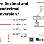 Hexadecimal to Decimal and Decimal to Hexadecimal Conversion