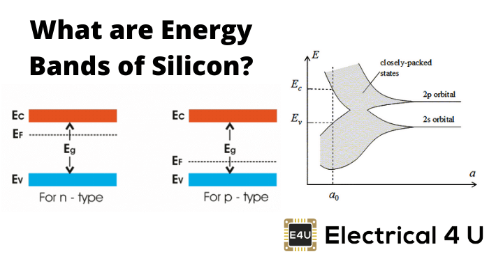 What Are Energy Bands Of Silicon