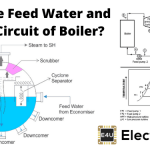 Feed Water and Steam Circuit of Boiler