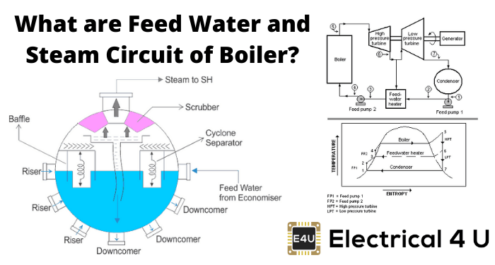What Are Feed Water And Steam Circuit Of Boiler