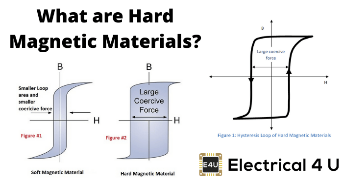 What Are Hard Magnetic Materials