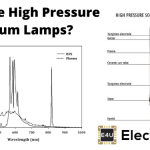 High Pressure Sodium Lamps or HPS Lamps