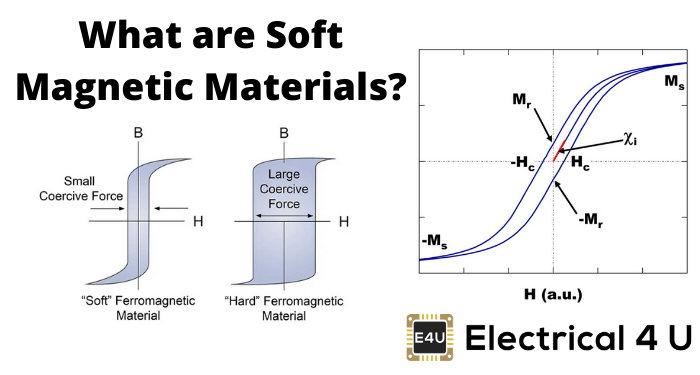 What Are Soft Magnetic Materials