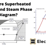 Superheated Steam and Steam Phase Diagram