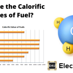 Calorific Values of Fuel