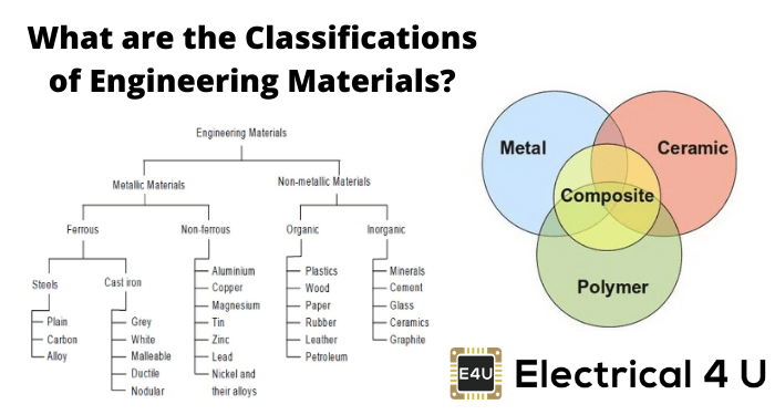 What Are The Classifications Of Engineering Materials