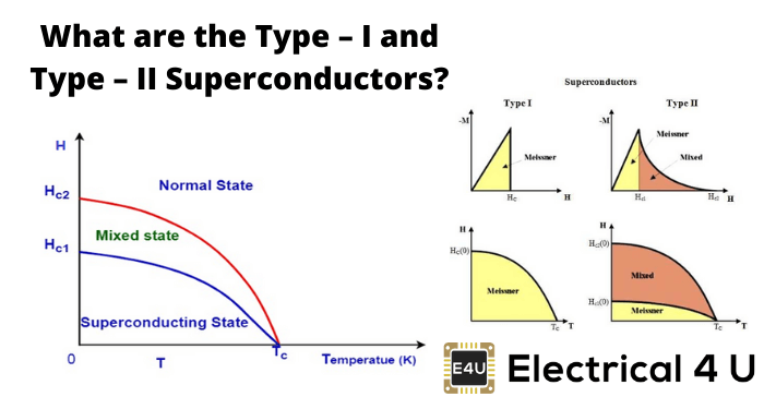 What Are The Type – I And Type – Ii Superconductors