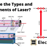 Laser | Types and Components of Laser