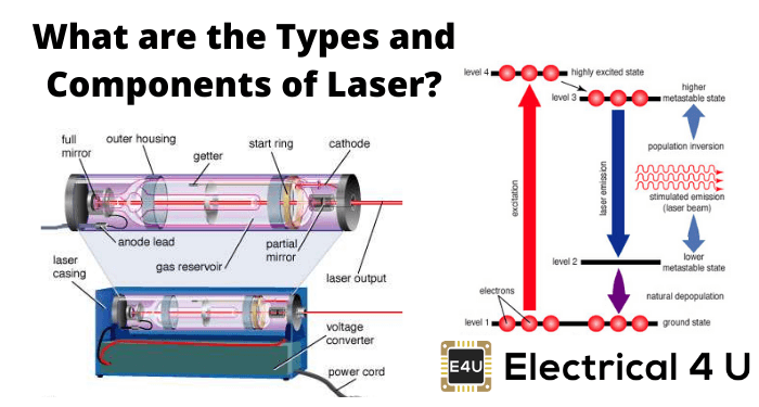 What Are The Types And Components Of Laser