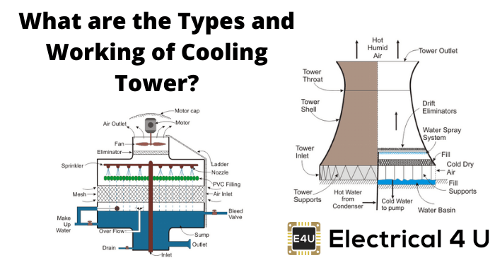 What Are The Types And Working Of Cooling Tower