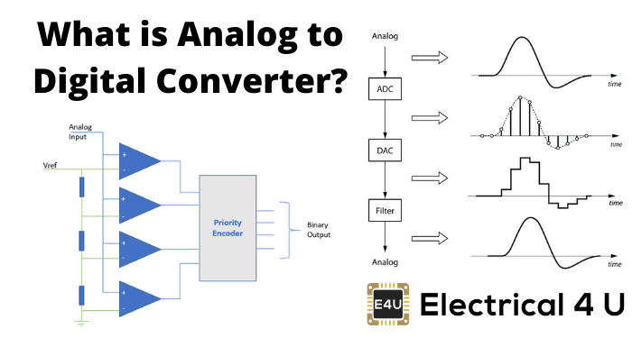 What Is Analog To Digital Converter