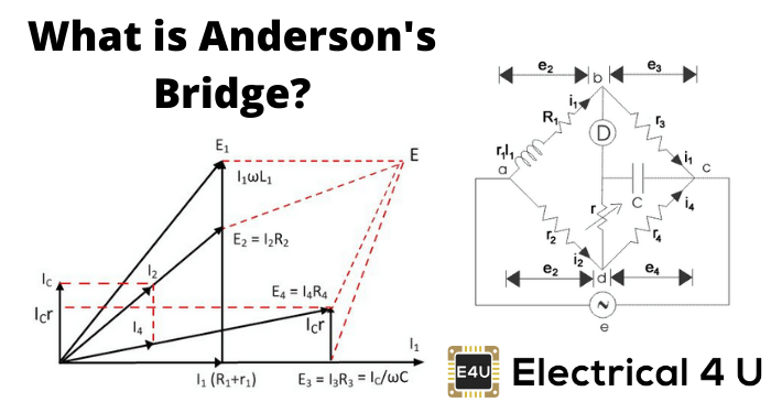 What Is Anderson′s Bridge