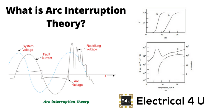 What Is Arc Interruption Theory