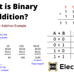 Binary Addition (How To Guide With Rules And Examples)