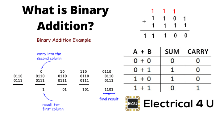 What Is Binary Addition