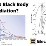 Colour Temperature of Black Body Radiation
