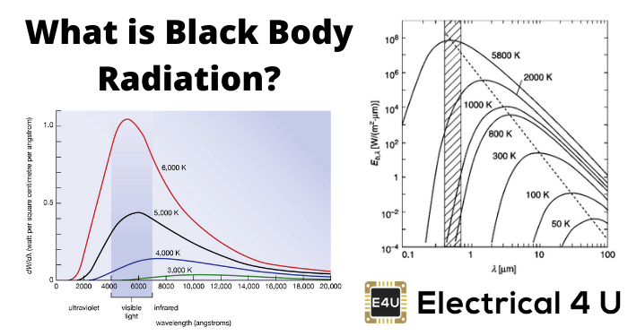 What Is Black Body Radiation