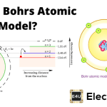 Bohrs Atomic Model