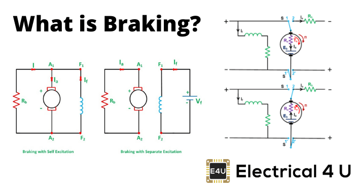 What Is Braking