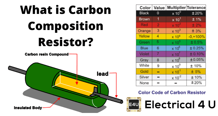 What Is Carbon Composition Resistor