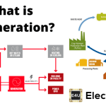 Cogeneration | Combined Heat and Power