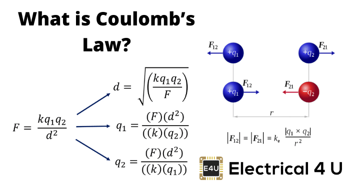 Coulombs Law: Definition, Formula And Constant