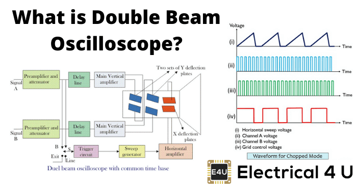 What Is Double Beam Oscilloscope