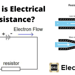 What is Electrical Resistance? Definition and Unit of Resistance