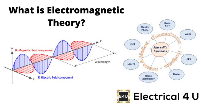 What Is Electromagnetic Theory