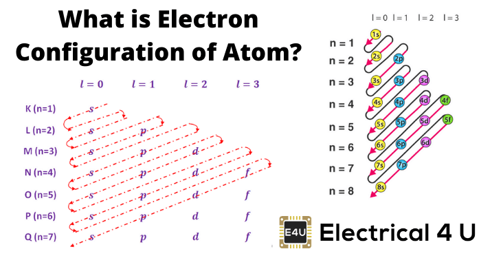 What Is Electron Configuration Of Atom