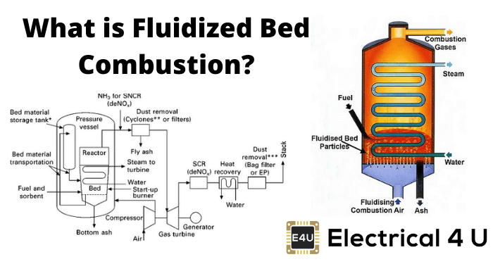 What Is Fluidized Bed Combustion