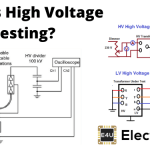 High Voltage Testing | Low Frequency Constant DC High Frequency Surge or Impulse Test