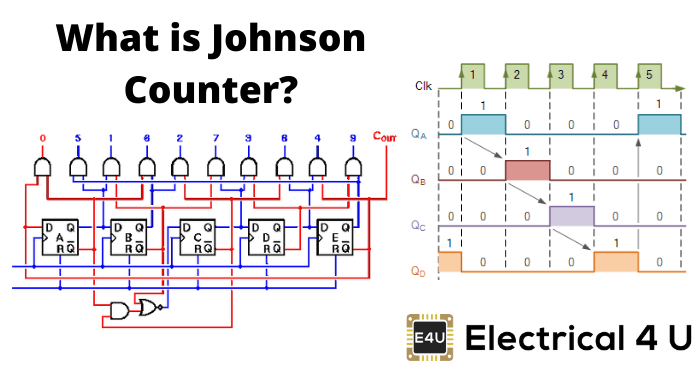 What Is Johnson Counter