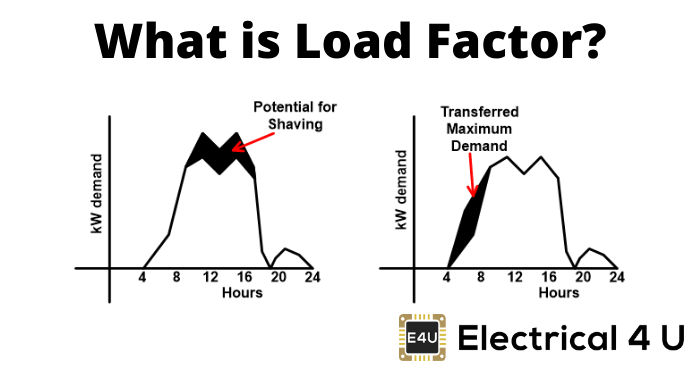 What Is Load Factor
