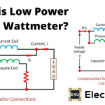 What is Low Power Factor Wattmeter?