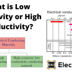 Low Resistivity or High Conductivity of Conducting Material